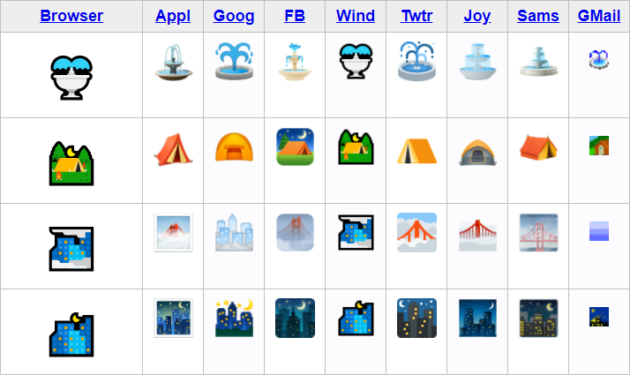 Emojis across different platforms don't display exactly the same, leading to miscommunication across different devices.
